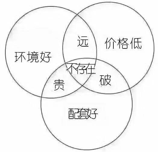上海秋季招聘薪酬9365元 靠工资在上海买房现实吗