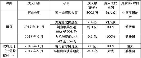 恒大碧桂园香港大采购 内地房企半年花107亿买项目