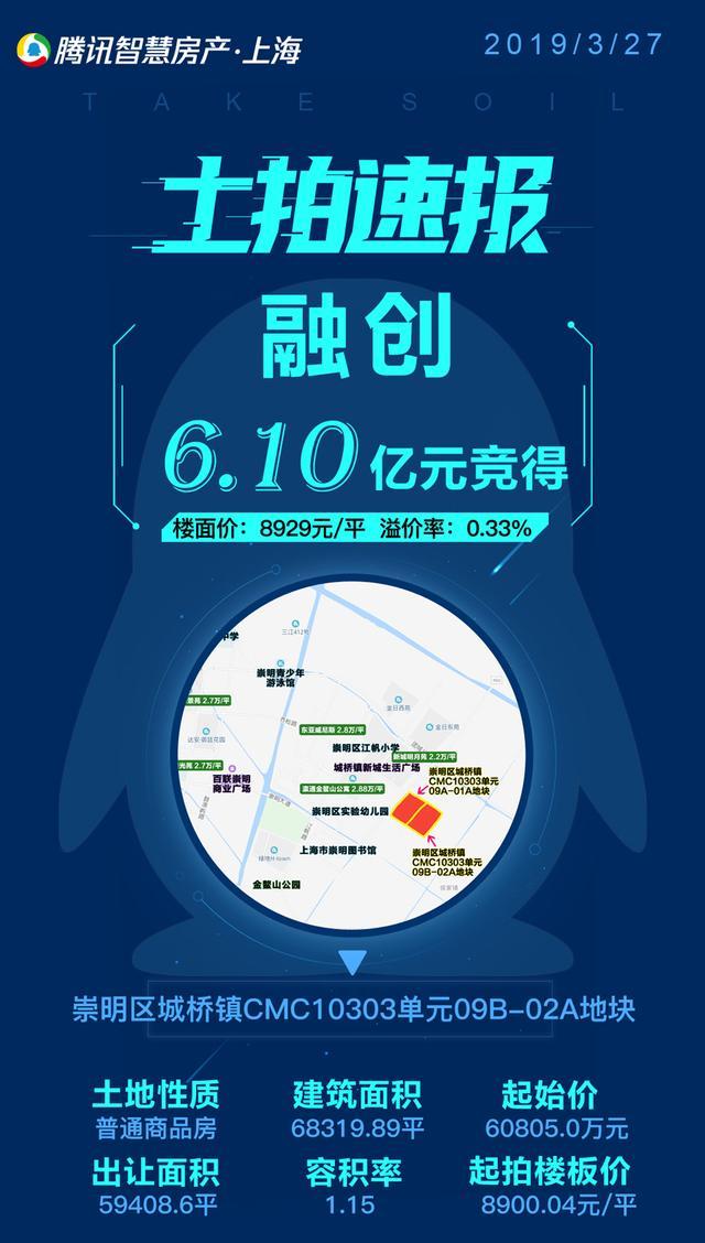 企鹅前线 融创11.55亿元包揽崇明两幅宅地 楼板价近9000元/平
