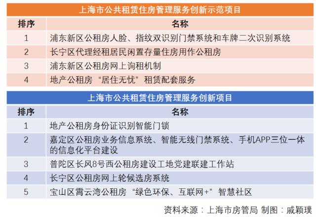 上海首批9个公租房管理服务创新项目出炉