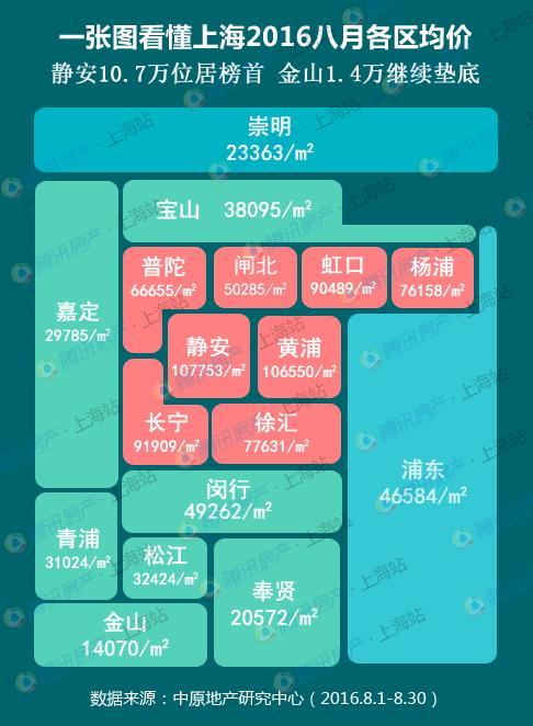 """沪8月房价出炉 """"2字头""""区域仅剩4个还敢买房么"""