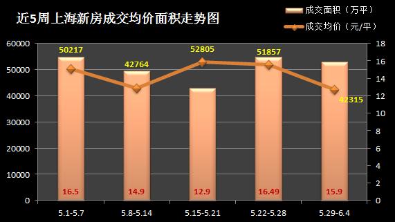 限价房助力量价齐跌 上周沪房价跌回4.2万/平
