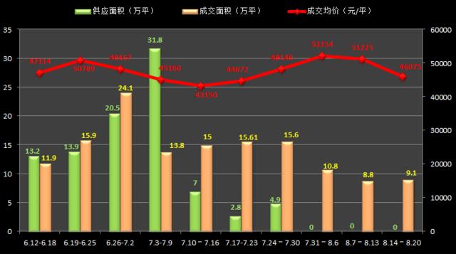 沪房价46075元/平环比跌10% 供应连续三次挂零