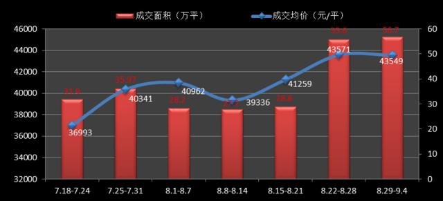 """上周沪新房均价维持4.3万 嘉定、青浦均现""""日光盘"""""""