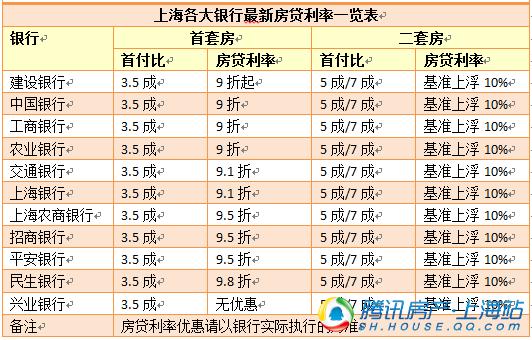 上海房贷利率上调 首套房9折起二套房上浮10%