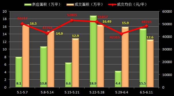 """6月首周沪新房成交""""量跌价涨""""外环外刚需盘发力"""