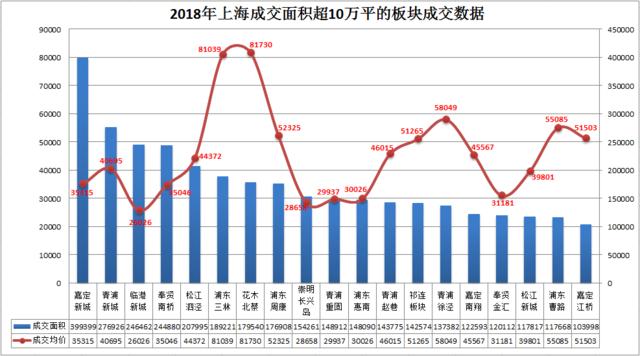 """临港新城""""价涨量跌""""成交面积24.65万平居第三"""