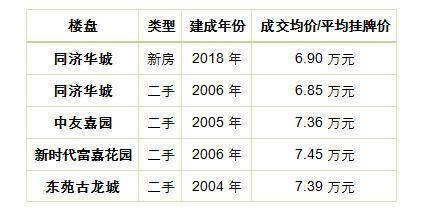 一季度上海二手房市场理性复苏 入市仍需综合考量