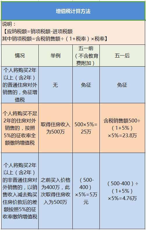 一站到底! 2016沪上买房热门问答合集!