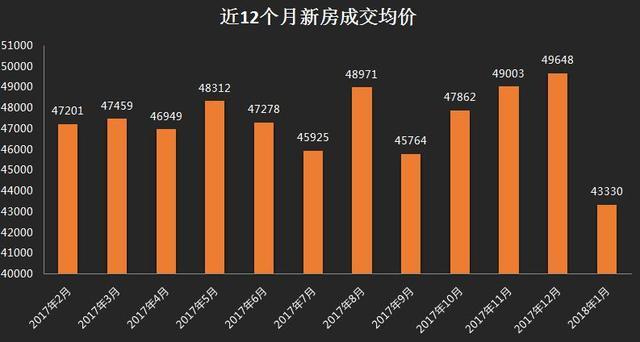 供应反弹成交好于预期 1月沪新房成交均价43330元/平