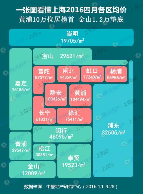 沪4月均价31887元/平 静安、黄浦均价已破10万