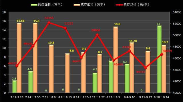 """金九""""翘尾""""成交均价46659元/平 成交面积破10万平"""