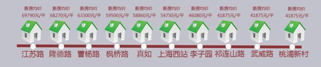 11号线横跨上海市中心商圈  39000元/平起