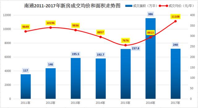 解锁环沪楼市:南通房价时隔5年再破万能否上车?