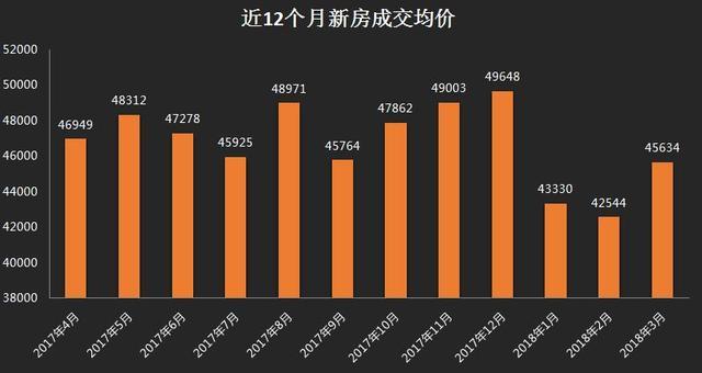 3月沪新房均价45634元/平 小阳春启动偏晚