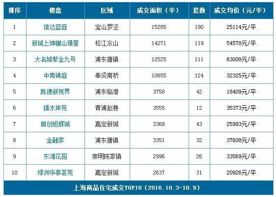 """""""银十""""首周新房成交量价齐跌 沪热销盘1.8万/平起"""