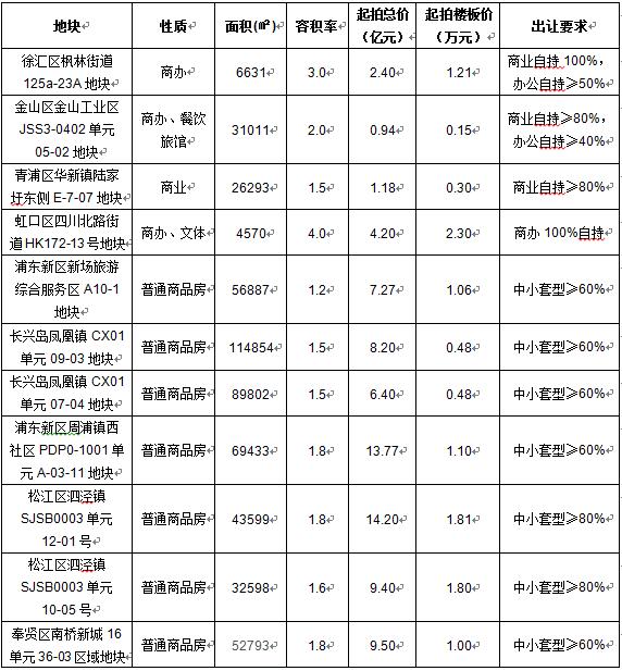 沪土地市场结束休眠迎来红五月 11幅地块严苛出让
