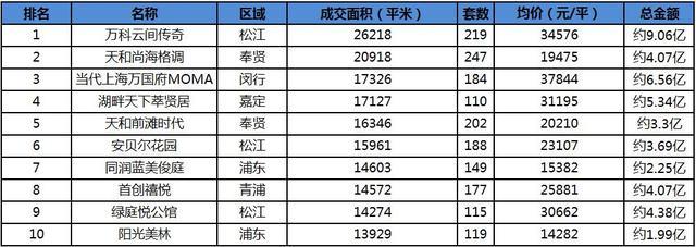 4月沪楼市成交遭受腰斩 97.2万平环比缩水近六成