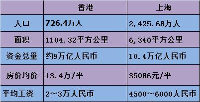 香港房价82万每平贵绝全球 上海正全面赶超香港?