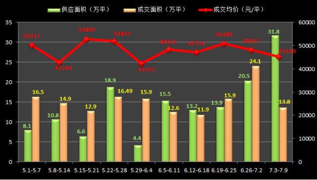 7月首周沪房价为4.5万/平 供应破31万方创新高