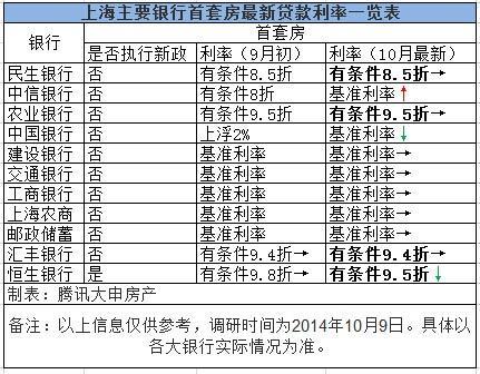 """沪外资银行率先""""认贷不认房"""" 四大行或现85折"""
