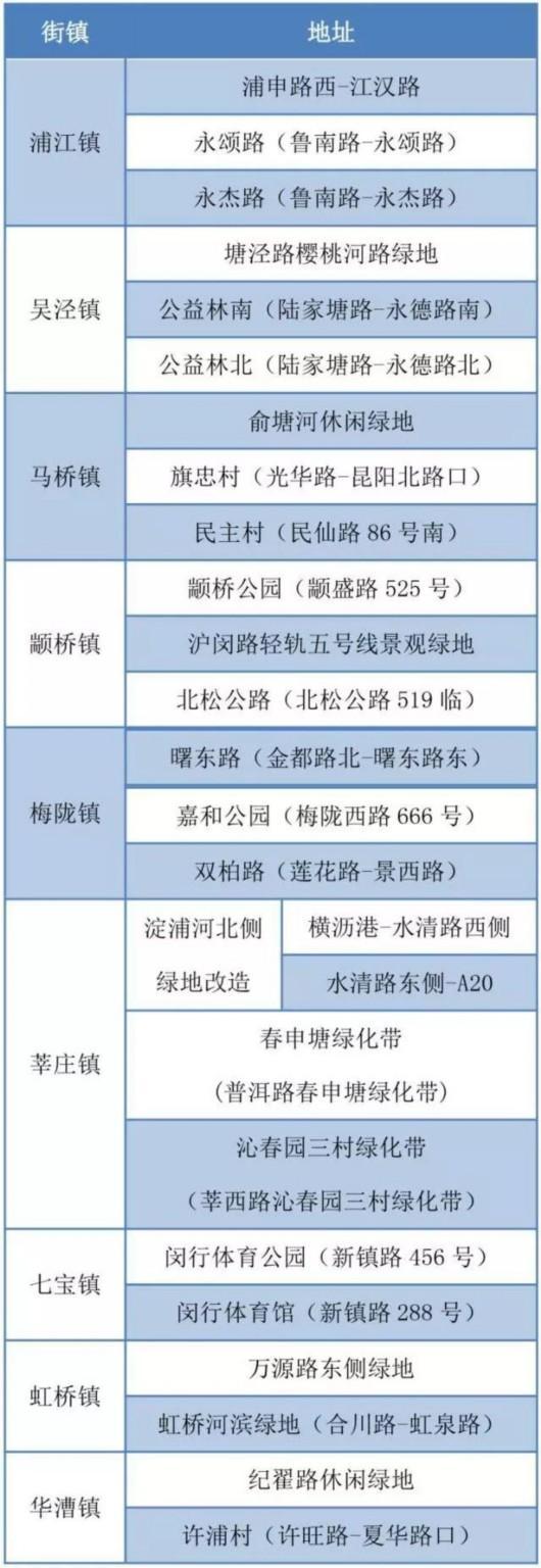 闵行苏州河南岸将建10.5公里生态健身长廊