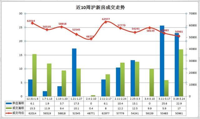 企鹅前线|上周沪成交均价50961元/平 创35周以来新低