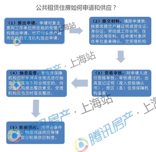 交不起房租怎么办?2016上海租房小妙招(必收!)