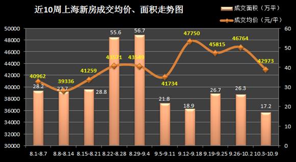 银十不银!沪10月首周新房量价齐跌 均价4.2万/平