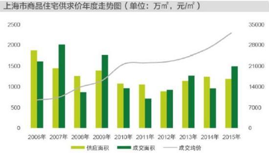 """在上海""""欢乐颂""""买套房月还款2.5万 总价750万"""
