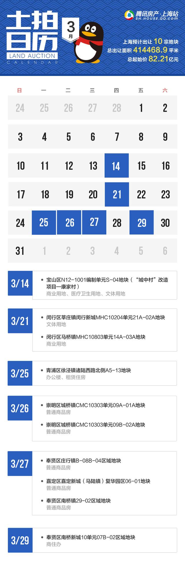 """企鹅前线 """"金三""""上海预计出让10幅地块 总起始价82.21亿元"""