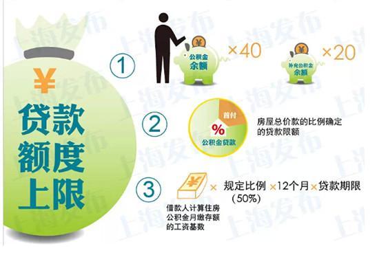 沪公积金贷款额度上限今起调高,5对关键概念不可不看