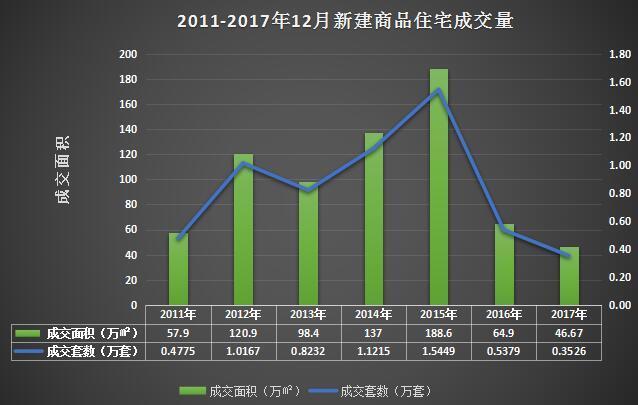 12月沪新房均价49648元/平 创2017年之最