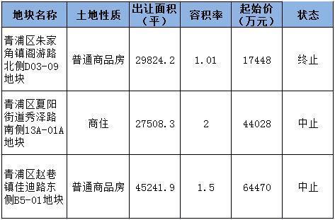 青浦称霸11月上海土地市场 房价上行未来有望达4万/平