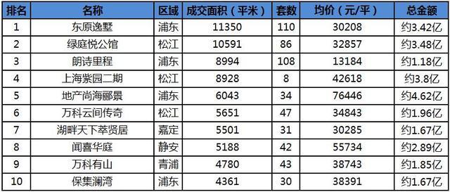 """改善需求发力均价涨18.1% 4月末沪楼市""""翘尾收官"""""""
