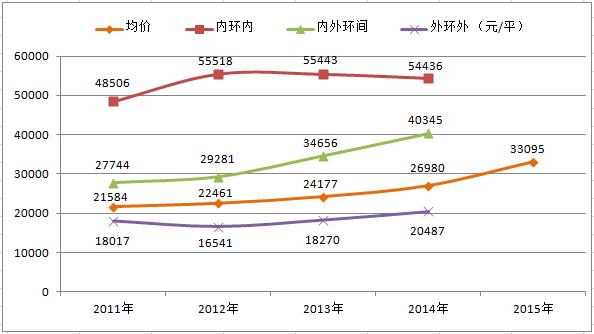上海限购5年房价上涨50.35%全面反弹