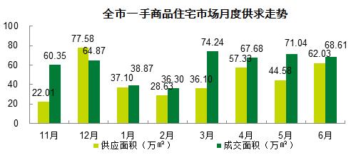6月一手市场创近7年最低 上半年楼市同比腰斩