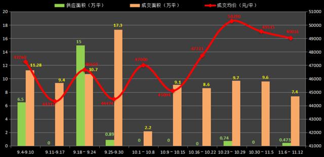 11月中旬沪楼市成交均价4.9万/平 年末翘尾或落空