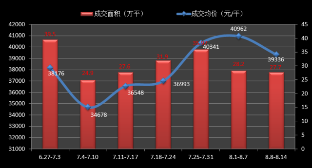 沪新房均价3.93万/平环比跌4% T0P10榜松江3盘入围
