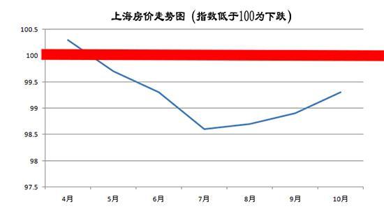 国家统计局:沪房价连跌半年 明年或止跌反弹
