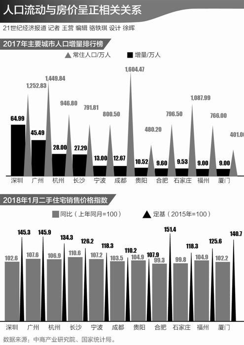 人口流动启示:房价曲线图正发生微妙变化