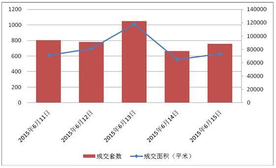 申城商品房成交普增14% 商品住宅去化599套