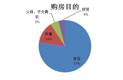 4·20万人看房团调查:半数购房者属意嘉定浦东