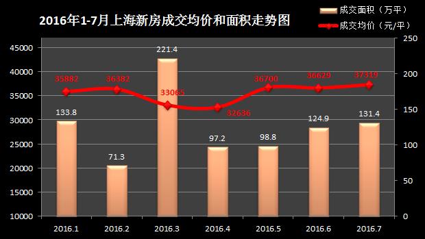 7月沪房价45925元/平创新低 下半年或持续走低