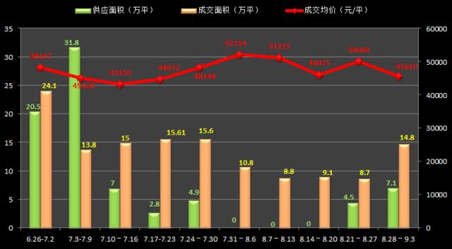 金九首周沪房价45610元/平 供应7.1万平复苏