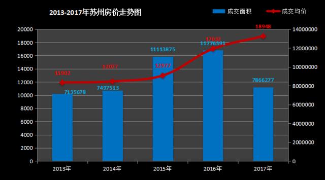 鉴城:苏州近5年房价节节攀升 目前均价近2万/平