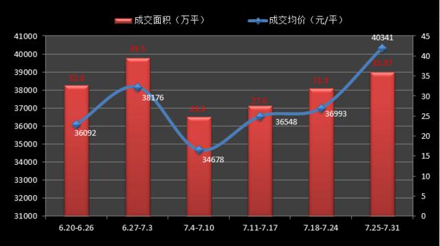 """7月末沪楼市""""翘尾收官"""" 均价破4万环比涨9.1%"""