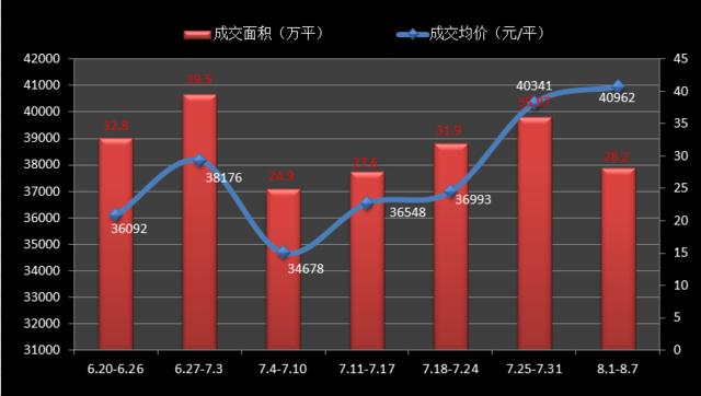 8月首周沪新房成交均价逼近4.1万/平 高端盘走俏