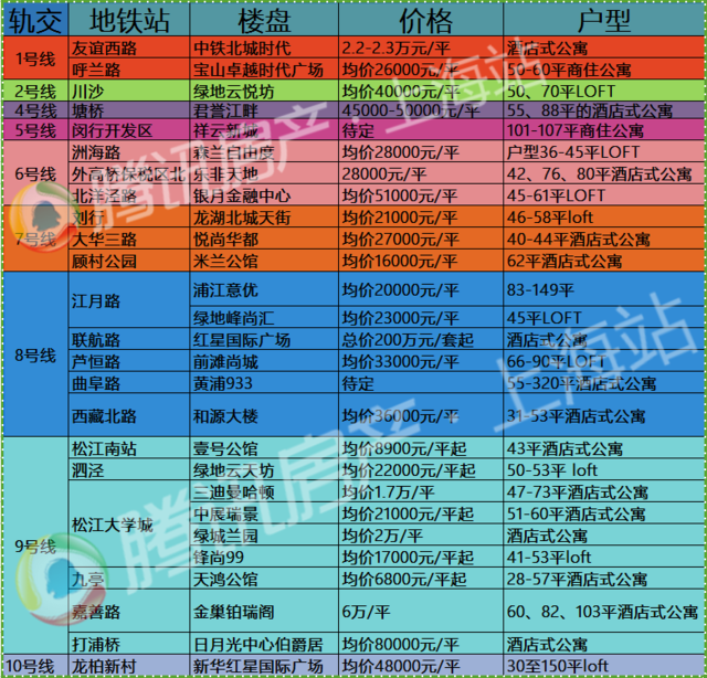 买房不再等!全上海不限贷不限购轨交房一图尽览