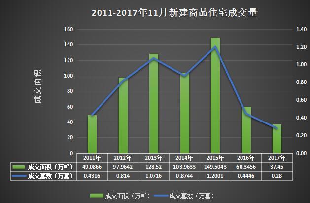 11月沪新房均价49003元/平 成交面积创7年新低